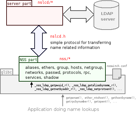 nss-pam-ldapd-overview